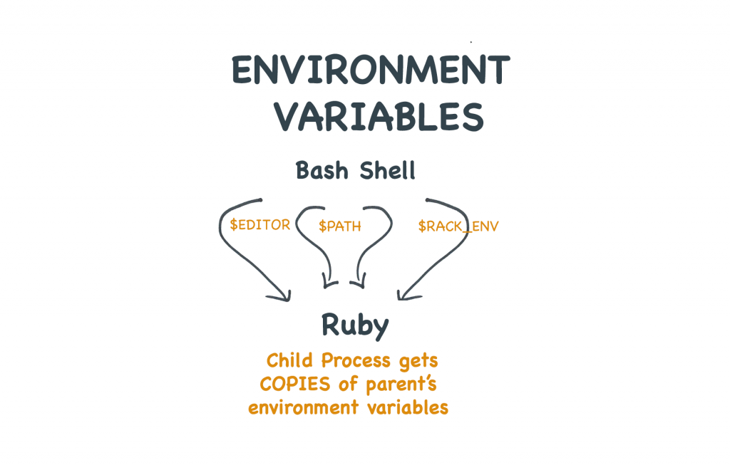 Child processes inherit env vars from their parent